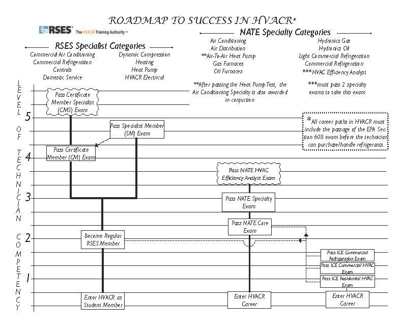 Roadmap To HVACR Success