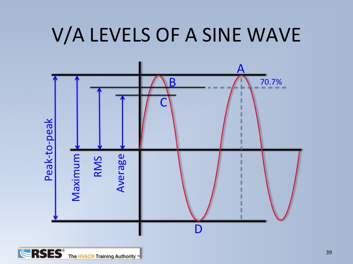 V-A Levels of a Sine Wave