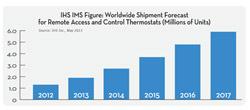 Pocket : Study: Wireless Thermostats to Quadruple by 2017