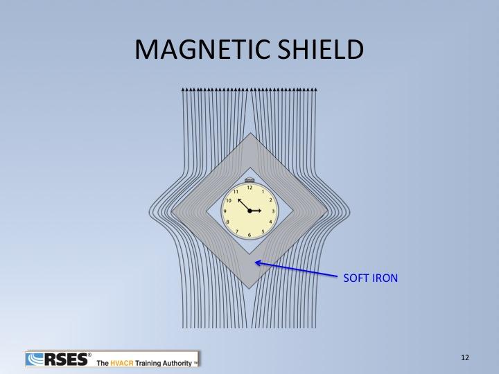 Magnetic Flux1