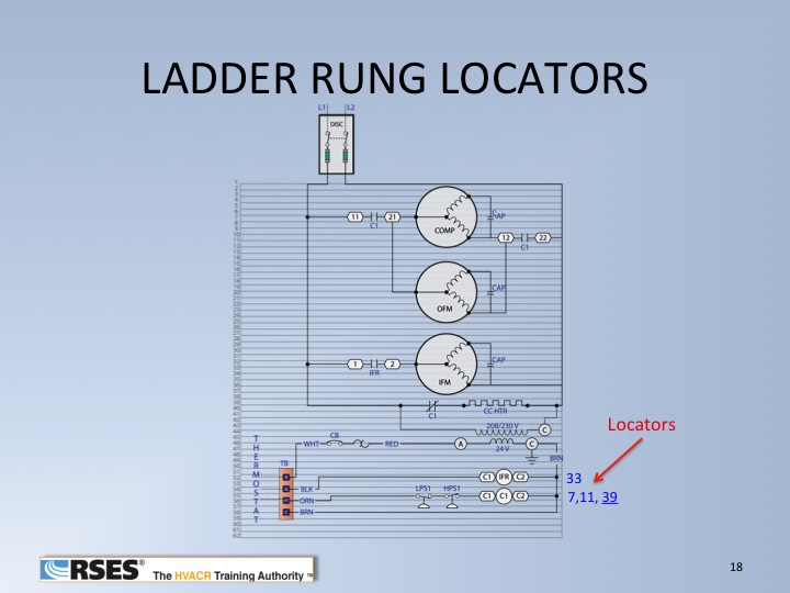 Ladder Rung Locators